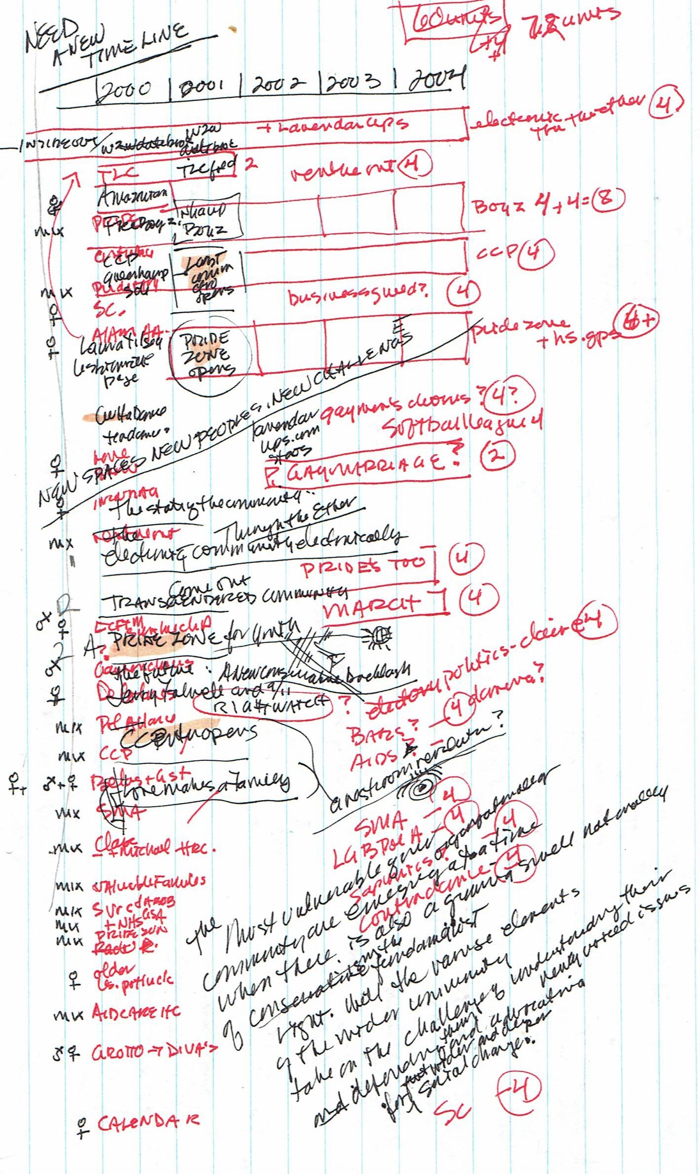 2000s timeline notes